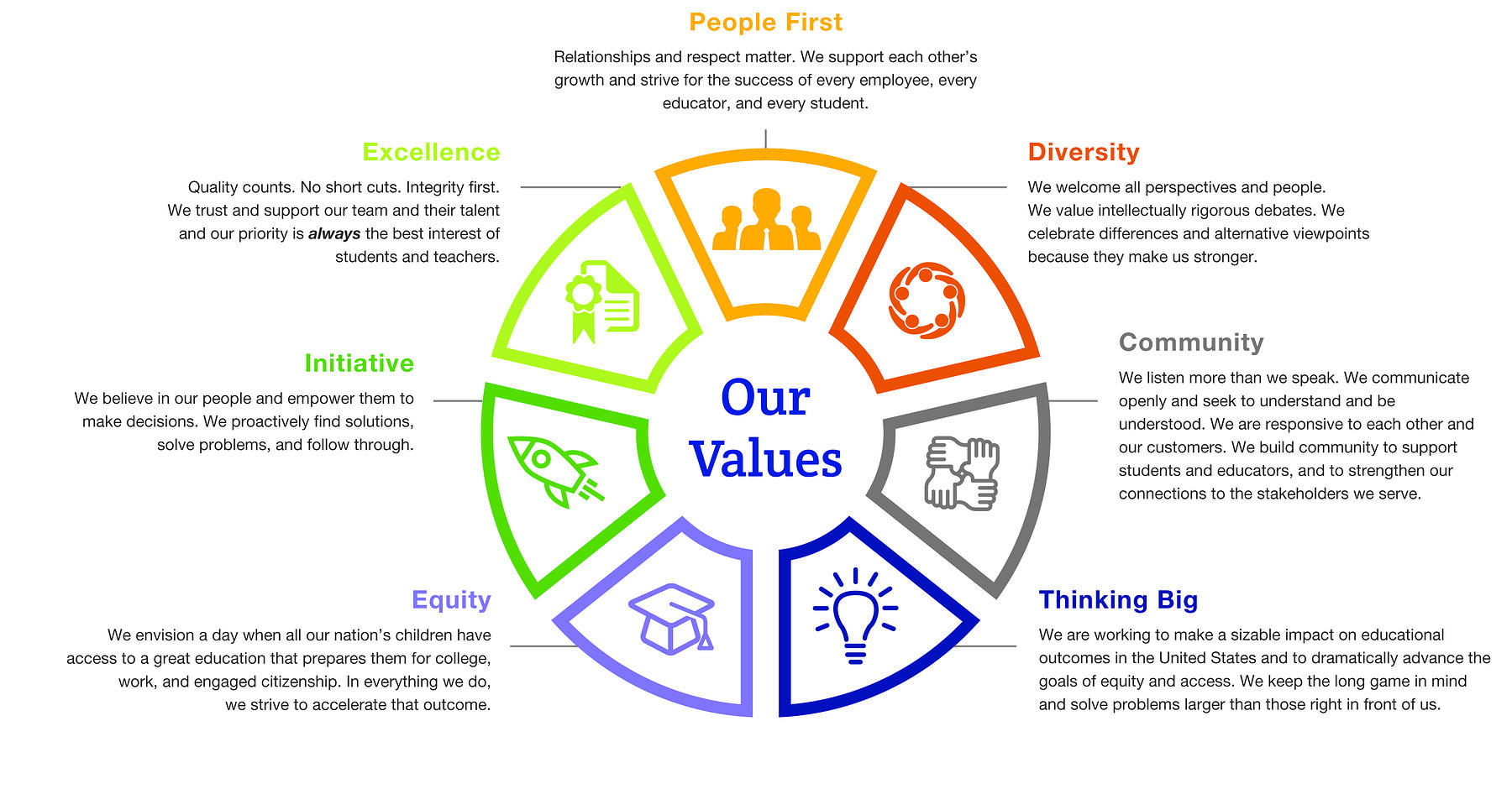 CenterPoint_OurValuesGraphic_Copy